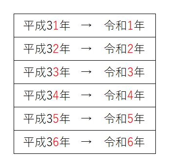 令和 平成32年 和暦・西暦早見表|MONEYKit